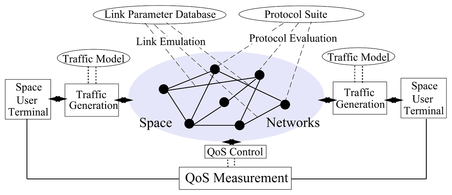 Captivating ... Cross Traffic Generation, Application Development And QoS Parameters  Measurement. I Am Responsible For Architecture Design, Framework Programming  ...